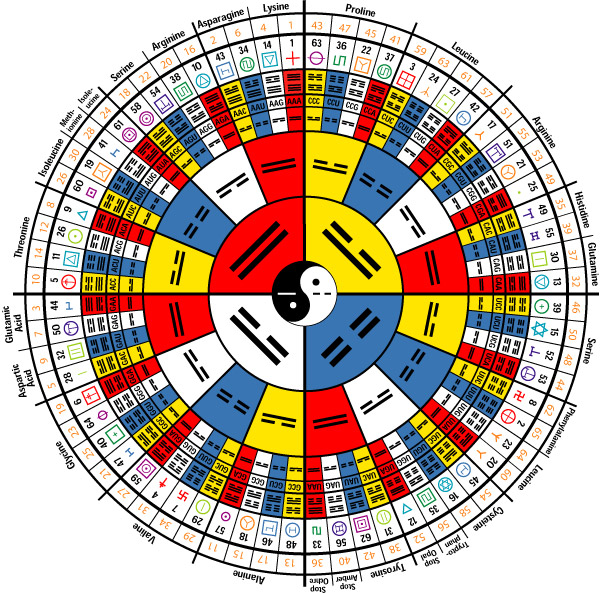 oraculo-i-ching